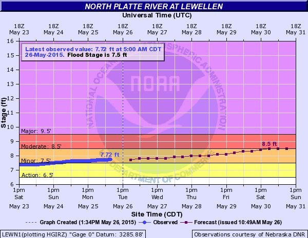 Flood Warning Issued for North Platte River above McConaughy